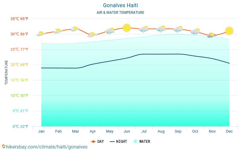 Les Gonaïves - Temperatura dell'acqua in Les Gonaïves (Haiti) - temperature mensili della superficie del mare per i viaggiatori. 2015 - 2019