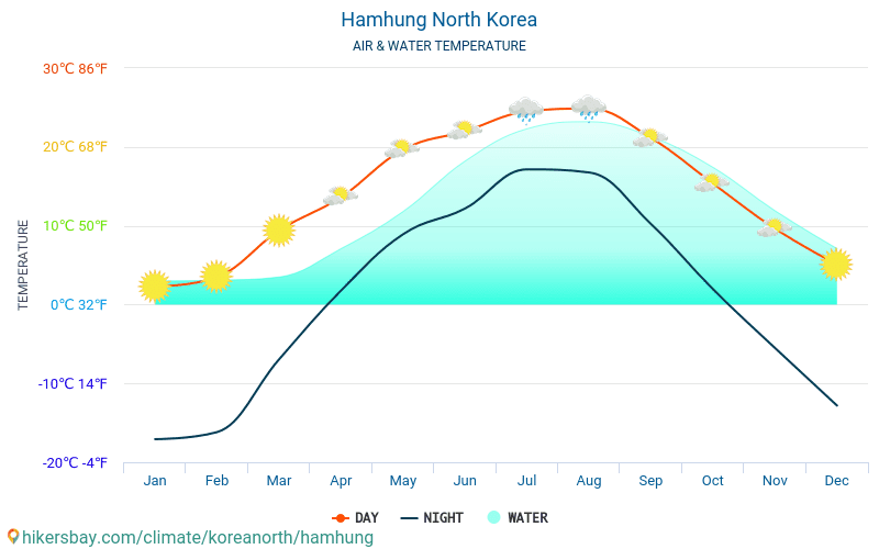 Hamhung - Water temperature in Hamhung (North Korea) - monthly sea surface temperatures for travellers. 2015 - 2018