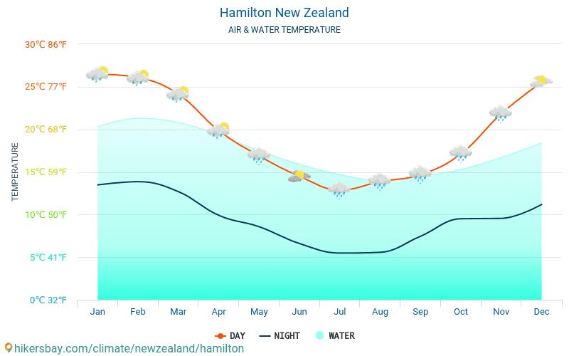 ハミルトン - 旅行者のための ハミルトン (ニュージーランド) - 毎月海の表面温度での水の温度。 2015 - 2019
