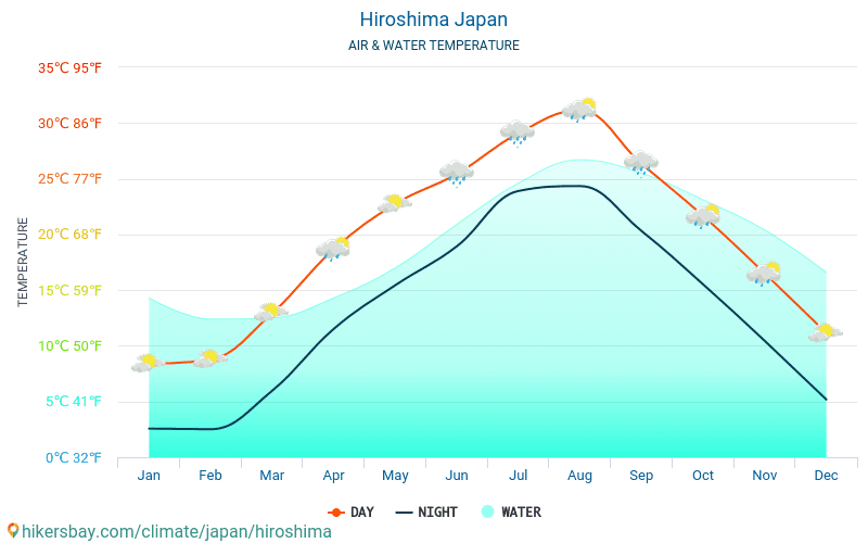 Hiroshima - Température de l'eau à des températures de surface de mer Hiroshima (Japon) - mensuellement pour les voyageurs. 2015 - 2018