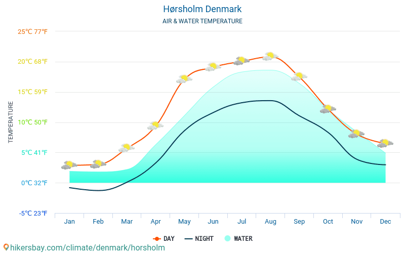 Denmark - Water temperature in Hørsholm (Denmark) - monthly sea surface temperatures for travellers. 2015 - 2018