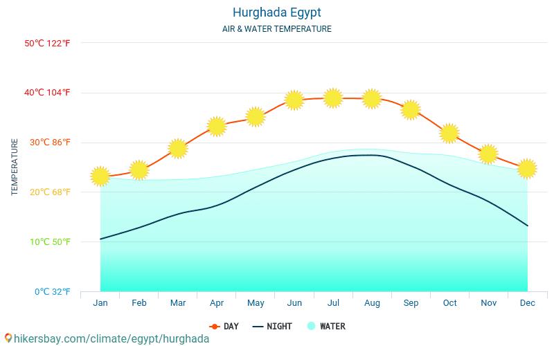 Egipt - Temperatura wody w Hurghadzie (Egipt) - miesięczne temperatury powierzchni morskiej dla podróżnych. 2015 - 2019