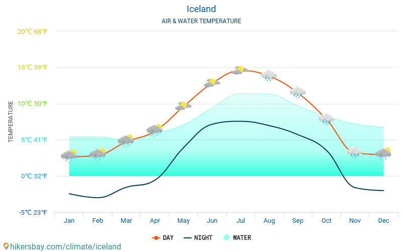 Iceland - Water temperature in Iceland - monthly sea surface temperatures for travellers. 2015 - 2018