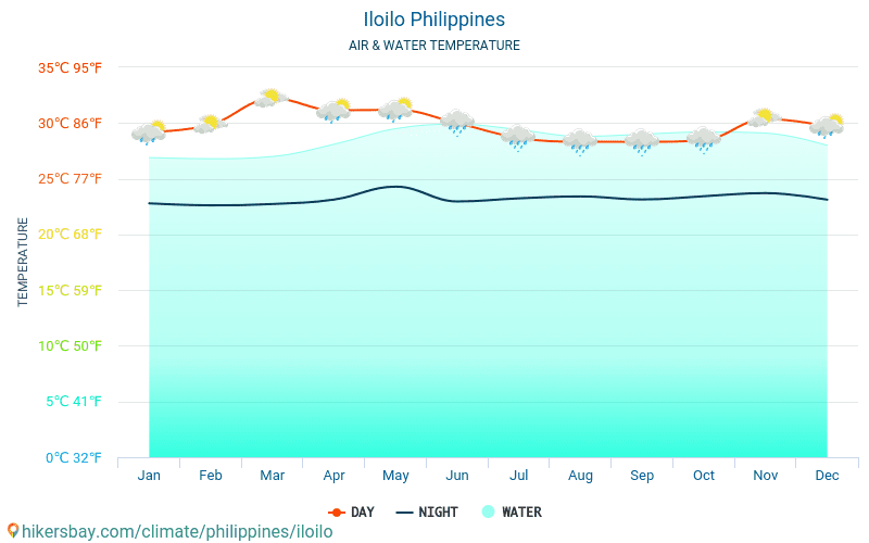 Iloilo - Water temperature in Iloilo (Philippines) - monthly sea surface temperatures for travellers. 2015 - 2018