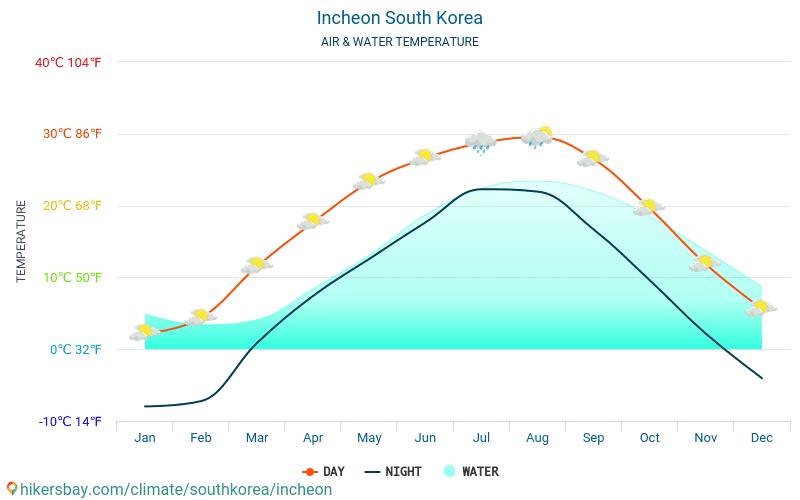 Incheon - Temperatura dell'acqua a temperature superficiali del mare di Incheon (Corea del Sud) - mensile per i viaggiatori. 2015 - 2018