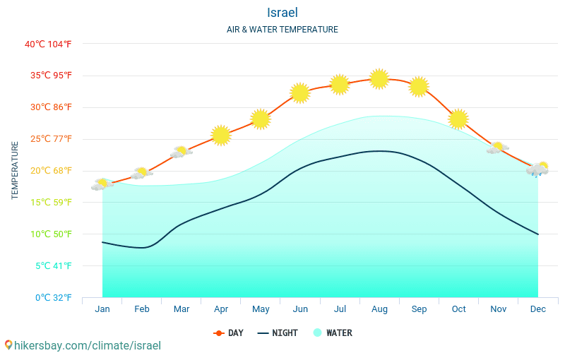 Israel - Water temperature in Israel - monthly sea surface temperatures for travellers. 2015 - 2018