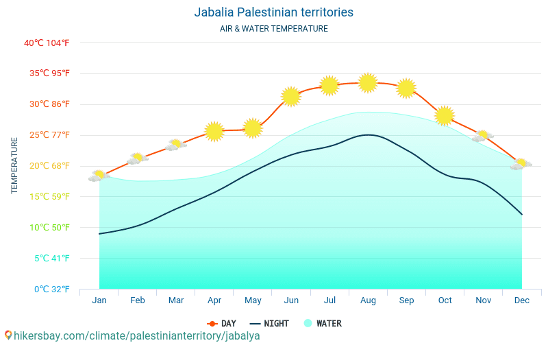 Jabalia - Water temperature in Jabalia (Palestine) - monthly sea surface temperatures for travellers. 2015 - 2018