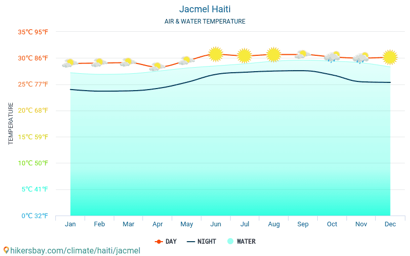 Haiti - Water temperature in Jacmel (Haiti) - monthly sea surface temperatures for travellers. 2015 - 2019