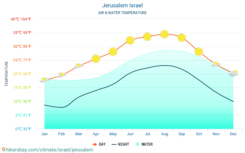 Jerusalem - Water temperature in Jerusalem (Israel) - monthly sea surface temperatures for travellers. 2015 - 2019