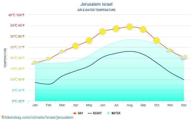 Jerusalén - Temperatura del agua Jerusalén (Israel) - mensual temperatura superficial del mar para los viajeros. 2015 - 2018