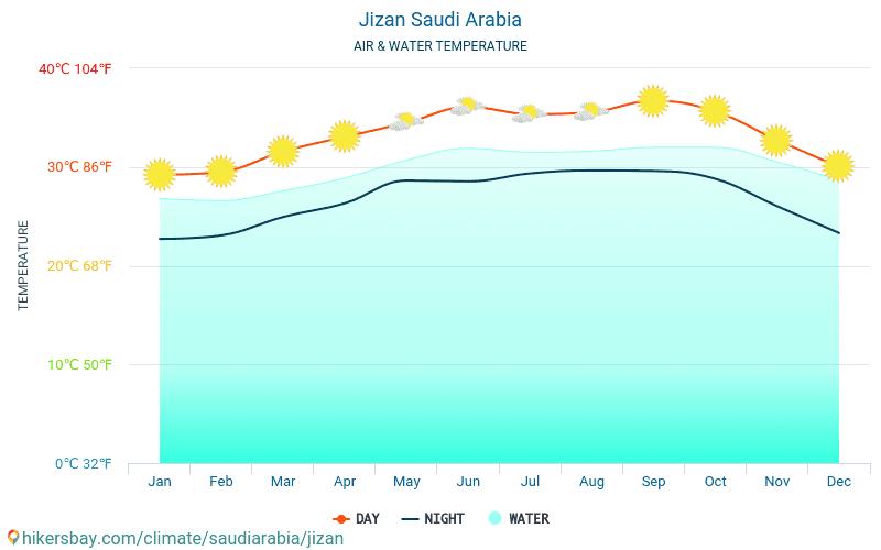 Arabia Saudita - Temperatura dell'acqua in Jizan (Arabia Saudita) - temperature mensili della superficie del mare per i viaggiatori. 2015 - 2019