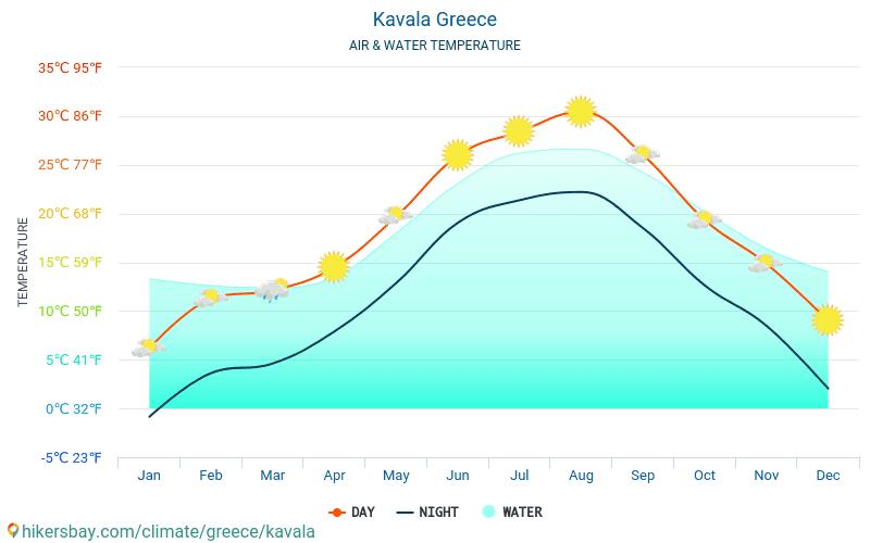Кавала - Температура воды в Кавала (Греция) - ежемесячно температуры поверхности моря для путешественников. 2015 - 2018