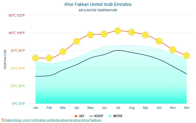 Khor Fakkan - यात्रियों के लिए Khor Fakkan (संयुक्त अरब अमीरात) -मासिक समुद्र की सतह के तापमान में पानी का तापमान । 2015 - 2019