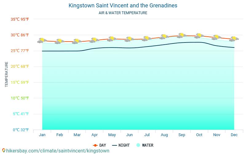 Sentlūsija - Ūdens temperatūra Kingstauna (Sentvinsenta un Grenadīnas) - katru mēnesi jūras virsmas temperatūra ceļotājiem. 2015 - 2019