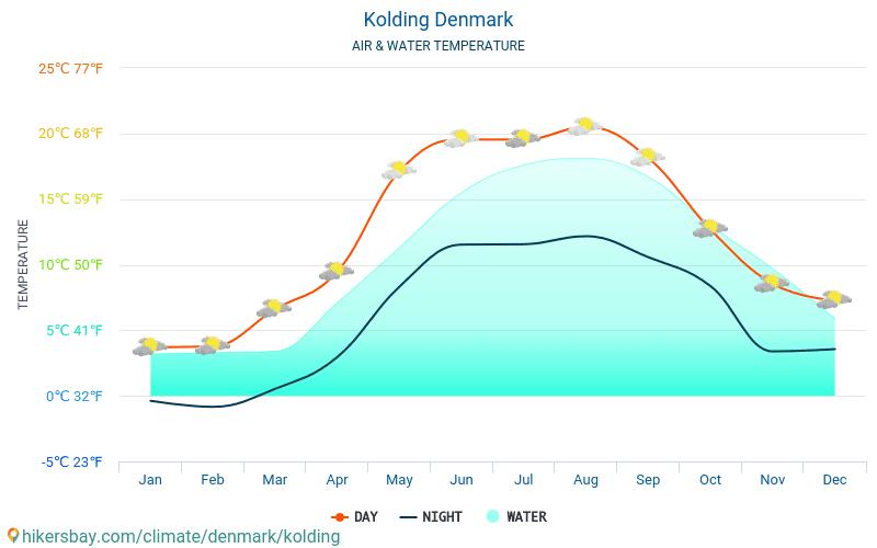 Németország - Víz hőmérséklete a Kolding (Dánia) - havi tenger felszíni hőmérséklet az utazók számára. 2015 - 2018