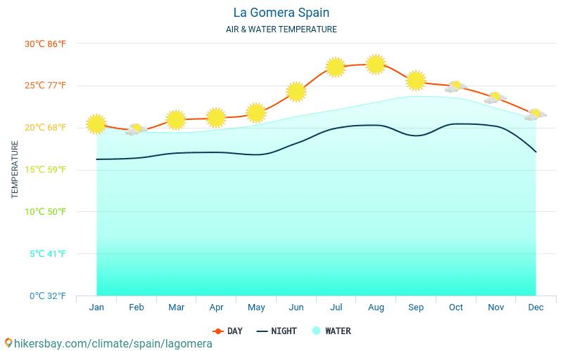 לה גומרה - טמפרטורת המים ב טמפרטורות פני הים לה גומרה (ספרד) - חודשי למטיילים. 2015 - 2019