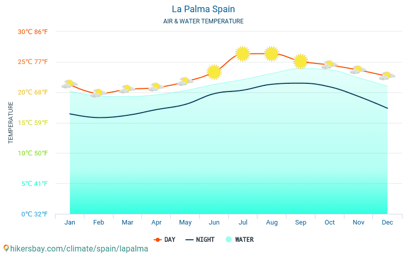 La Palma - Water temperature in La Palma (Spain) - monthly sea surface temperatures for travellers. 2015 - 2018