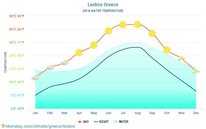 Lesbos - Wassertemperatur im Lesbos (Griechenland) - monatlich Meer Oberflächentemperaturen für Reisende. 2015 - 2019