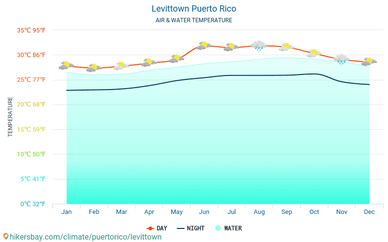 United States - Water temperature in Levittown (Puerto Rico) - monthly sea surface temperatures for travellers. 2015 - 2019