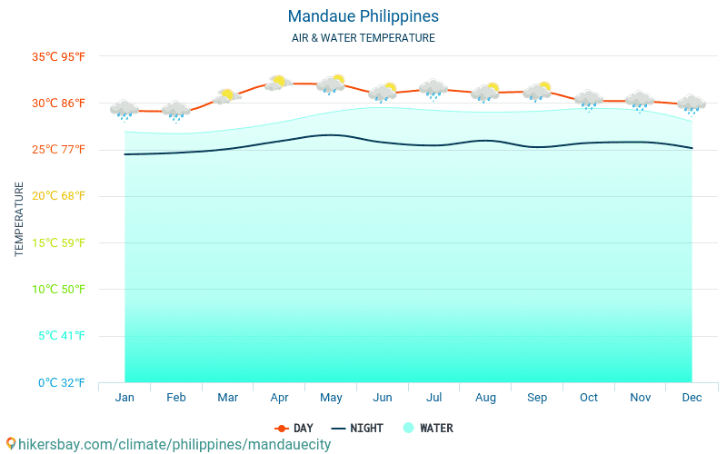 Mandaue - Water temperature in Mandaue (Philippines) - monthly sea surface temperatures for travellers. 2015 - 2018