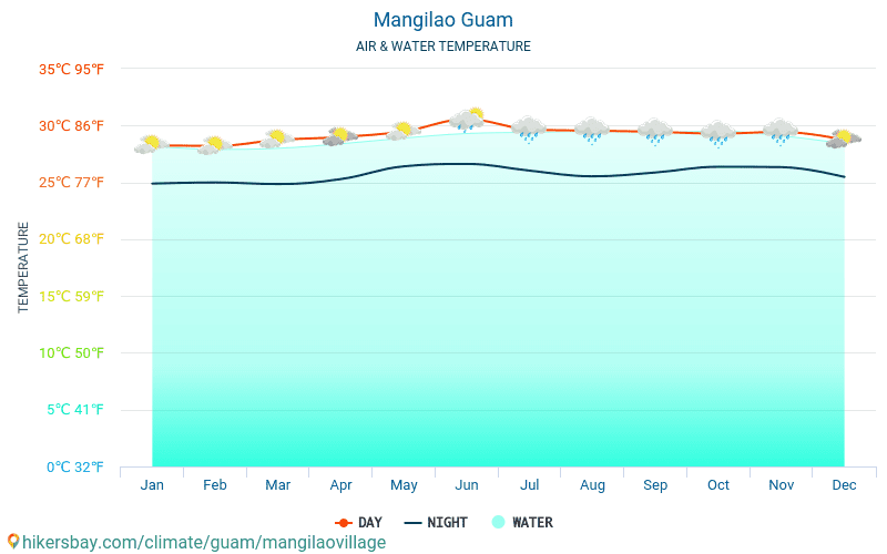 Mangilao - Temperaturen i Mangilao (Guam) - månedlig havoverflaten temperaturer for reisende. 2015 - 2019