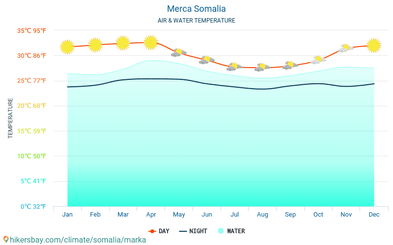 Merca - Water temperature in Merca (Somalia) - monthly sea surface temperatures for travellers. 2015 - 2018