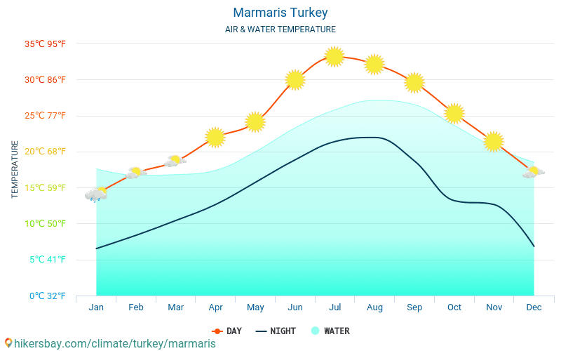Marmaris - Water temperature in Marmaris (Turkey) - monthly sea surface temperatures for travellers. 2015 - 2018