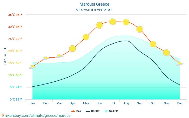 Marousi - อุณหภูมิของน้ำในอุณหภูมิพื้นผิวทะเล Marousi (ประเทศกรีซ) - รายเดือนสำหรับผู้เดินทาง 2015 - 2020