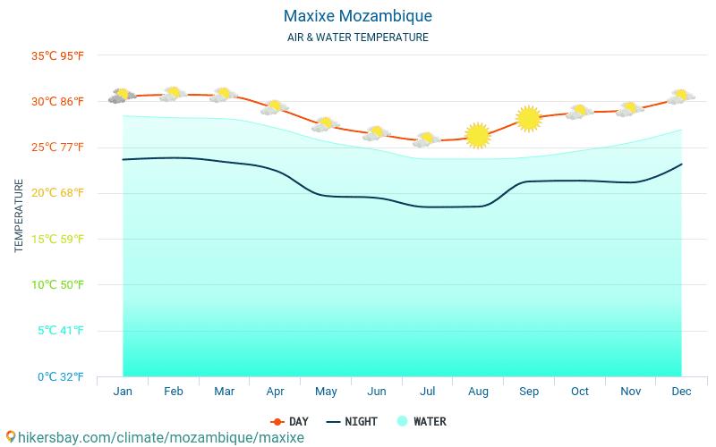Maxixe - Temperatura del agua Maxixe (Mozambique) - mensual temperatura superficial del mar para los viajeros. 2015 - 2018