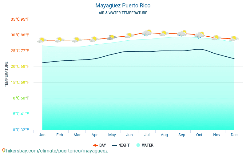 Mayagüez - Water temperature in Mayagüez (Puerto Rico) - monthly sea surface temperatures for travellers. 2015 - 2018