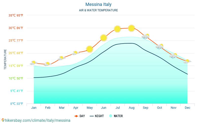 意大利 - 水温度在 墨西拿 (意大利) -月海表面温度为旅客。 2015 - 2018