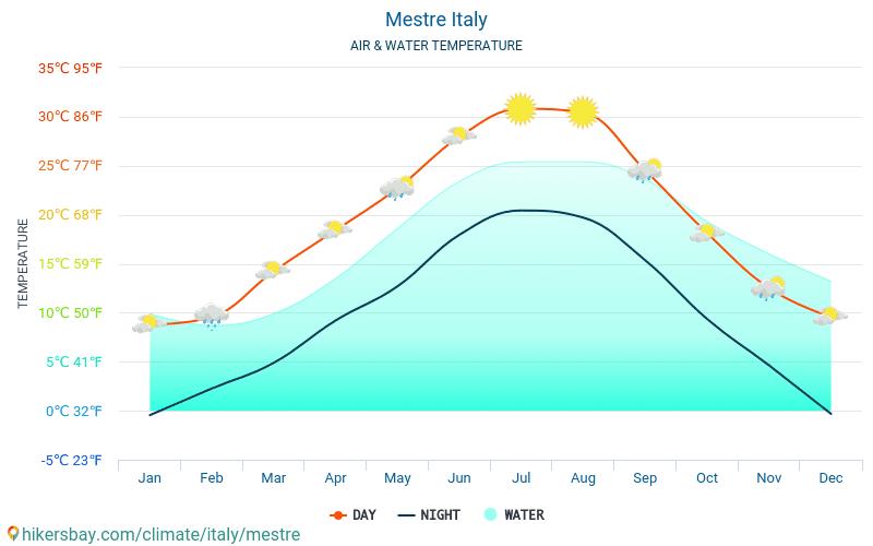 Mestre - यात्रियों के लिए Mestre (इटली) -मासिक समुद्र की सतह के तापमान में पानी का तापमान । 2015 - 2018