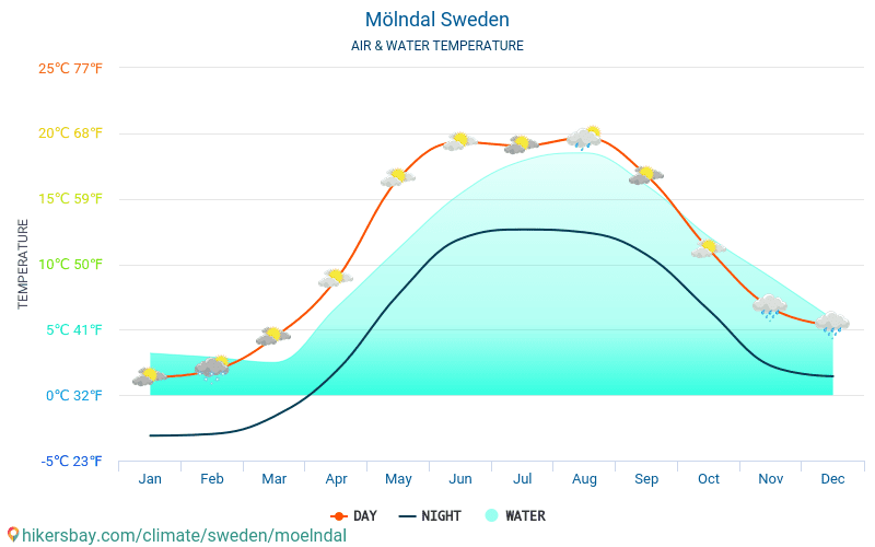 Sweden - Water temperature in Mölndal (Sweden) - monthly sea surface temperatures for travellers. 2015 - 2018