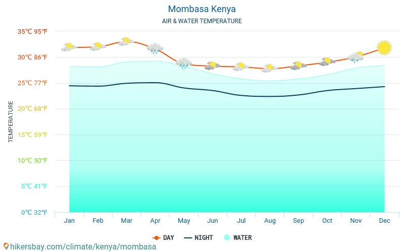 Mombasa - Vandtemperatur i Mombasa (Kenya) - månedlige Havoverfladetemperaturer for rejsende. 2015 - 2019