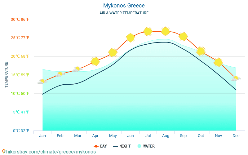 Mykonos - Water temperature in Mykonos (Greece) - monthly sea surface temperatures for travellers. 2015 - 2018