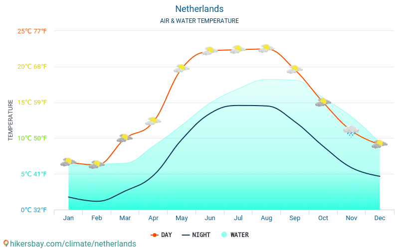 Netherlands - Water temperature in Netherlands - monthly sea surface temperatures for travellers. 2015 - 2018