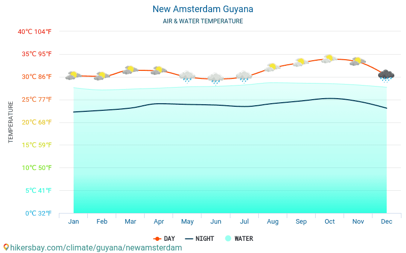 New Amsterdam - Water temperature in New Amsterdam (Guyana) - monthly sea surface temperatures for travellers. 2015 - 2018