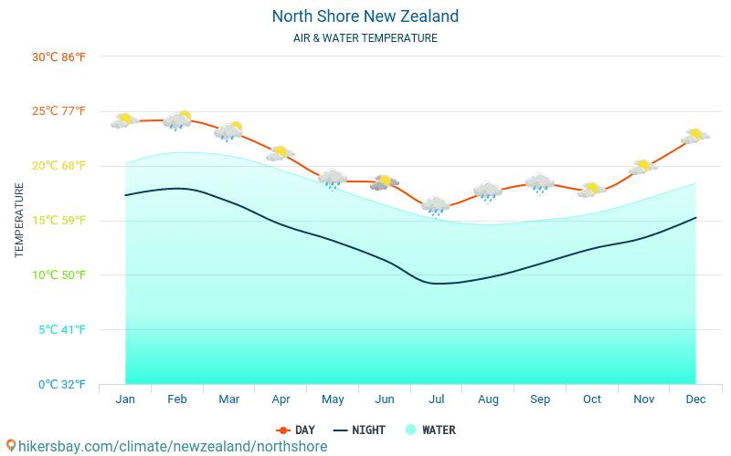 Норт Шор - Температурата на водата в Норт Шор (Нова Зеландия) - месечни температури на морската повърхност за пътници. 2015 - 2018