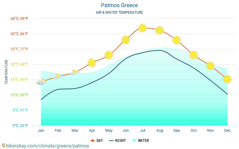 帕特莫斯岛 - 水温度在 帕特莫斯岛 (希腊) -月海表面温度为旅客。 2015 - 2019