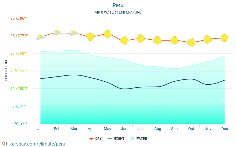 Peru - Water temperature in Peru - monthly sea surface temperatures for travellers. 2015 - 2018