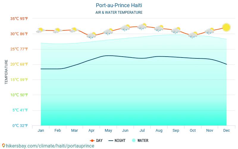 太子港 - 水温度在 太子港 (海地) -月海表面温度为旅客。 2015 - 2020