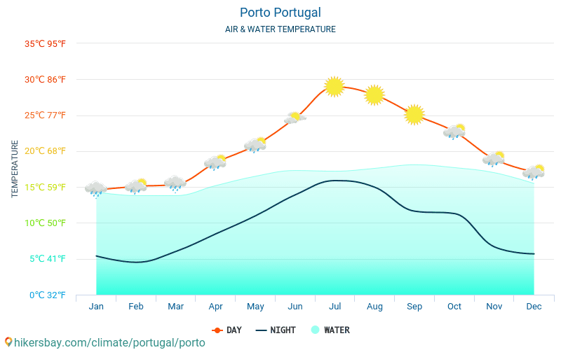 Porto - Water temperature in Porto (Portugal) - monthly sea surface temperatures for travellers. 2015 - 2018