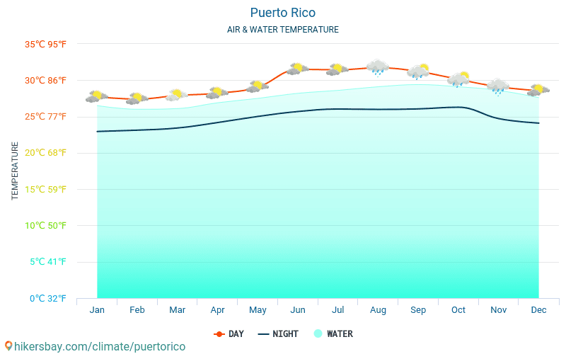 Puerto Rico - Water temperature in Puerto Rico - monthly sea surface temperatures for travellers. 2015 - 2018