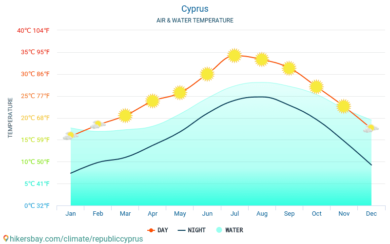 Cyprus - Water temperature in Cyprus - monthly sea surface temperatures for travellers. 2015 - 2018