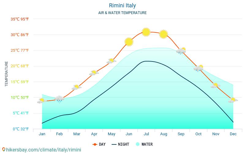 إيطاليا - درجة حرارة الماء في درجات حرارة سطح البحر ريميني (إيطاليا) -شهرية للمسافرين. 2015 - 2019