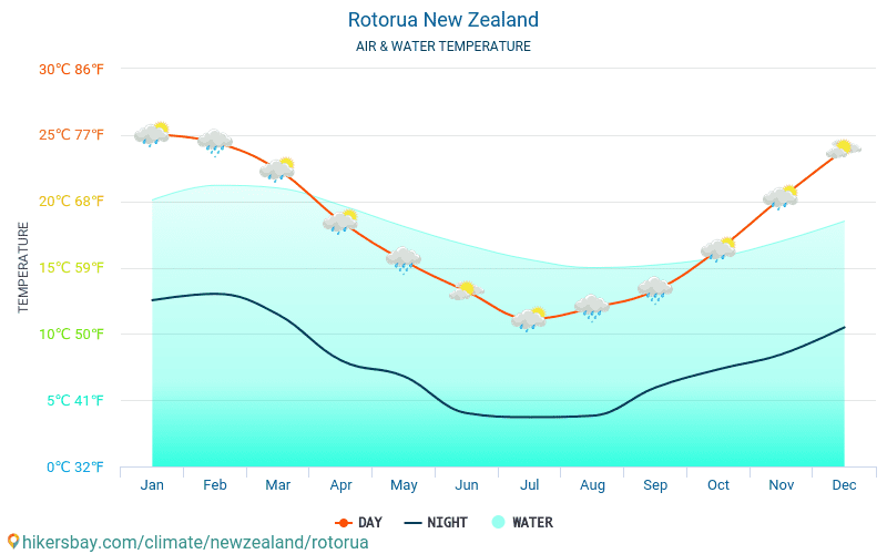 Rotorua - Temperatura wody w Rotorua (Nowa Zelandia) - miesięczne temperatury powierzchni morskiej dla podróżnych. 2015 - 2018