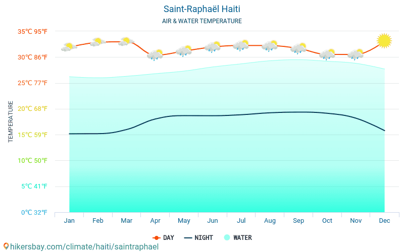 Saint-Raphaël - Water temperature in Saint-Raphaël (Haiti) - monthly sea surface temperatures for travellers. 2015 - 2018