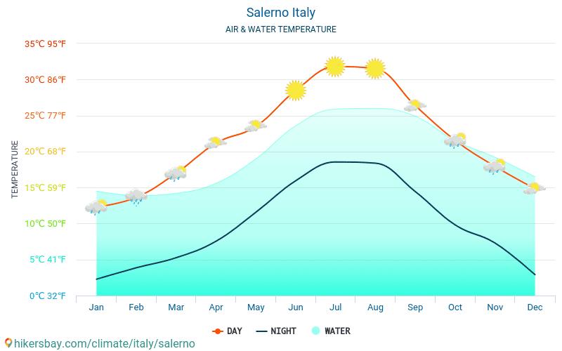 Салерно - Температурата на водата в Салерно (Италия) - месечни температури на морската повърхност за пътници. 2015 - 2018