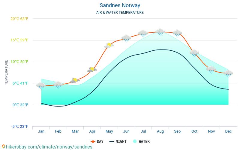 Norvège - Température de l'eau à des températures de surface de mer Sandnes (Norvège) - mensuellement pour les voyageurs. 2015 - 2018