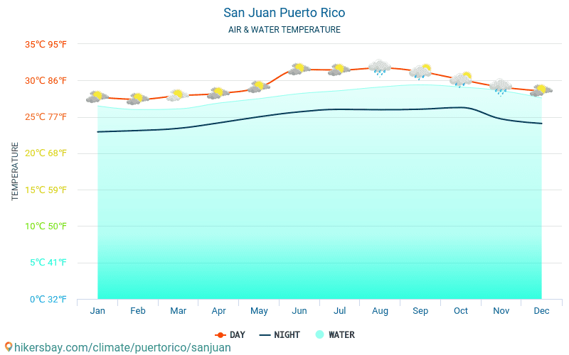 United States - Water temperature in San Juan (Puerto Rico) - monthly sea surface temperatures for travellers. 2015 - 2019